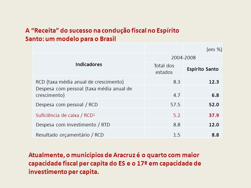 A Receita do sucesso na condução fiscal no Espírito Santo: um modelo para o Brasil