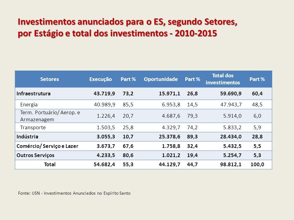 Total dos investimentos