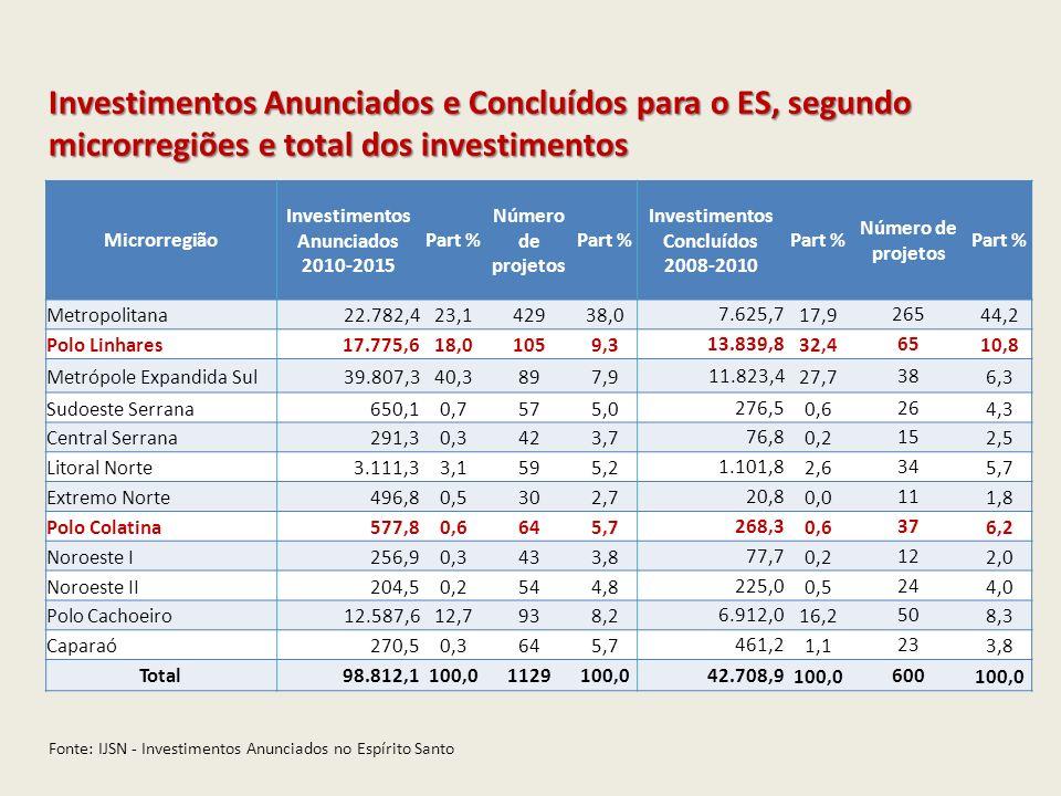 Investimentos Anunciados Investimentos Concluídos