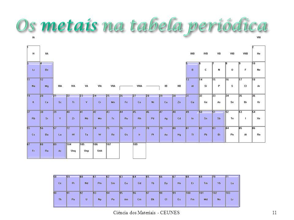 Os metais na tabela periódica