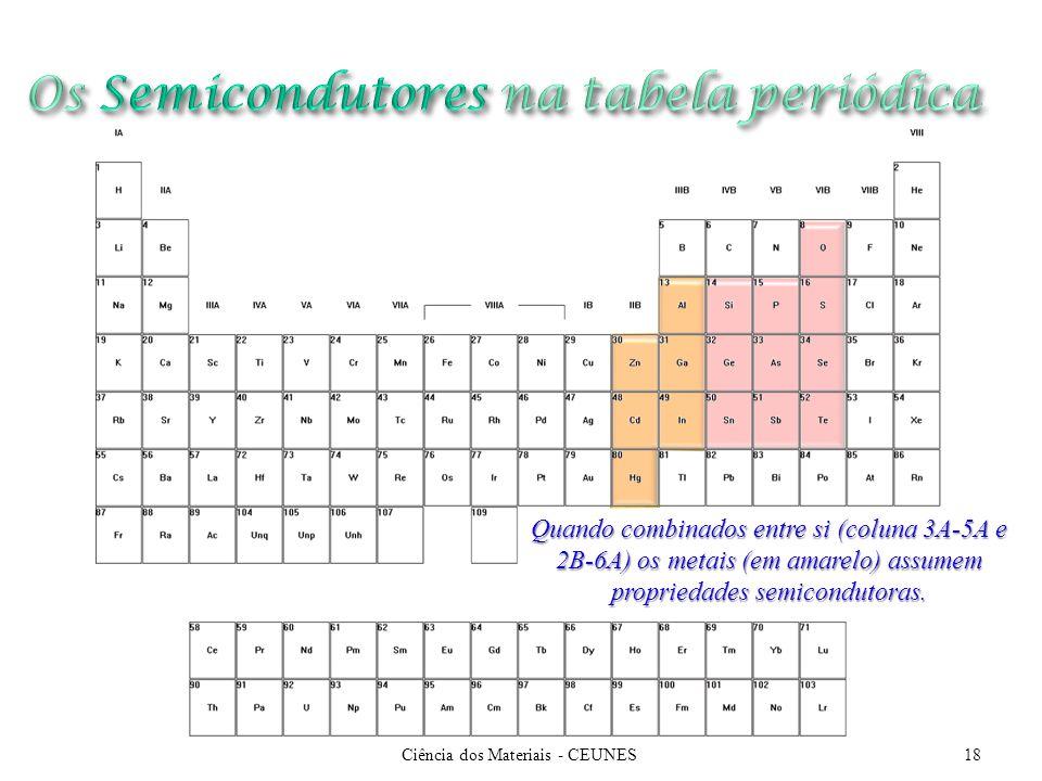 Os Semicondutores na tabela periódica