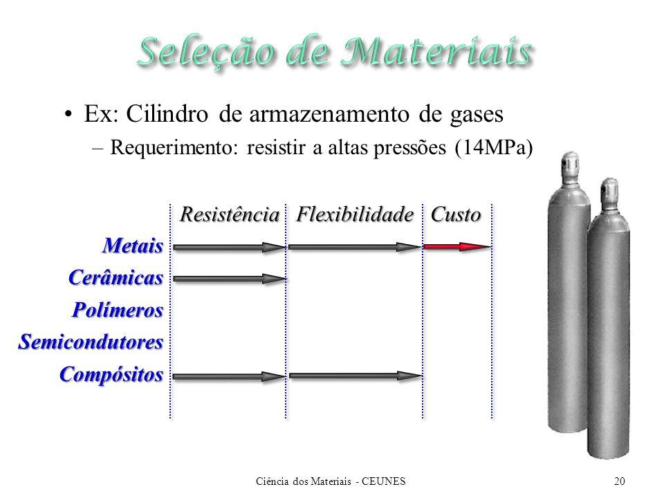 Ciência dos Materiais - CEUNES
