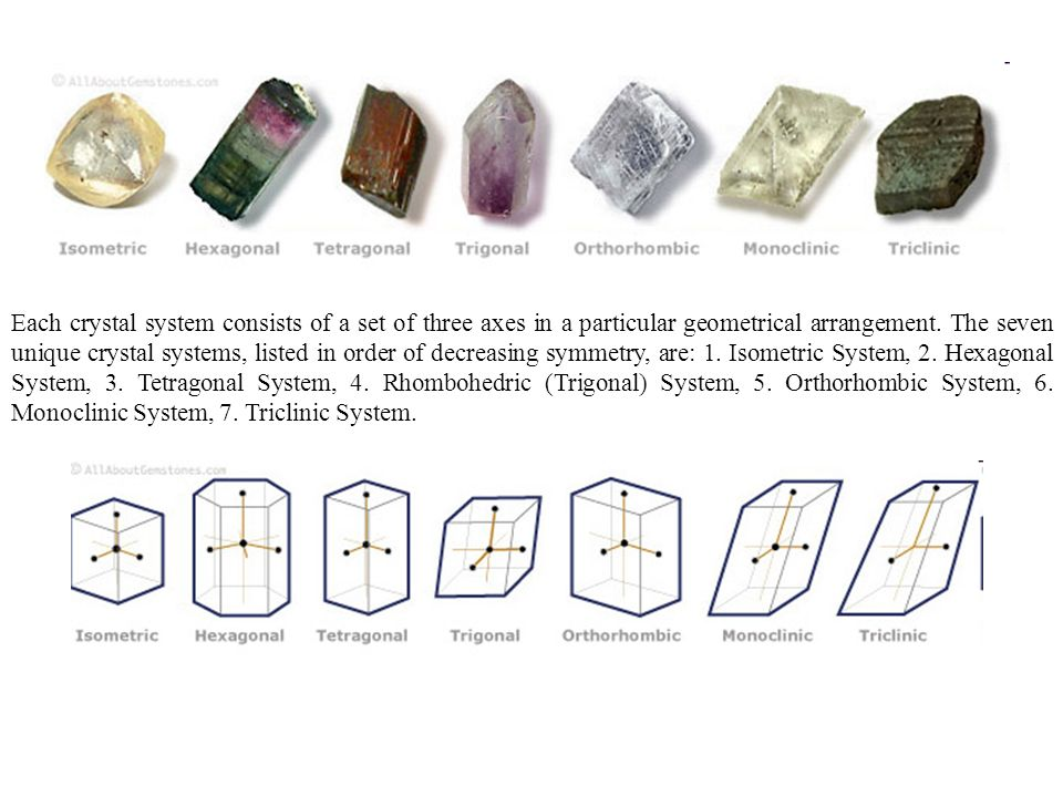 Each crystal system consists of a set of three axes in a particular geometrical arrangement.