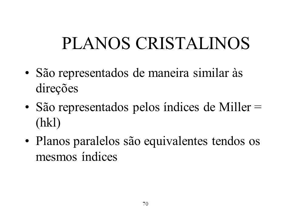 PLANOS CRISTALINOS São representados de maneira similar às direções