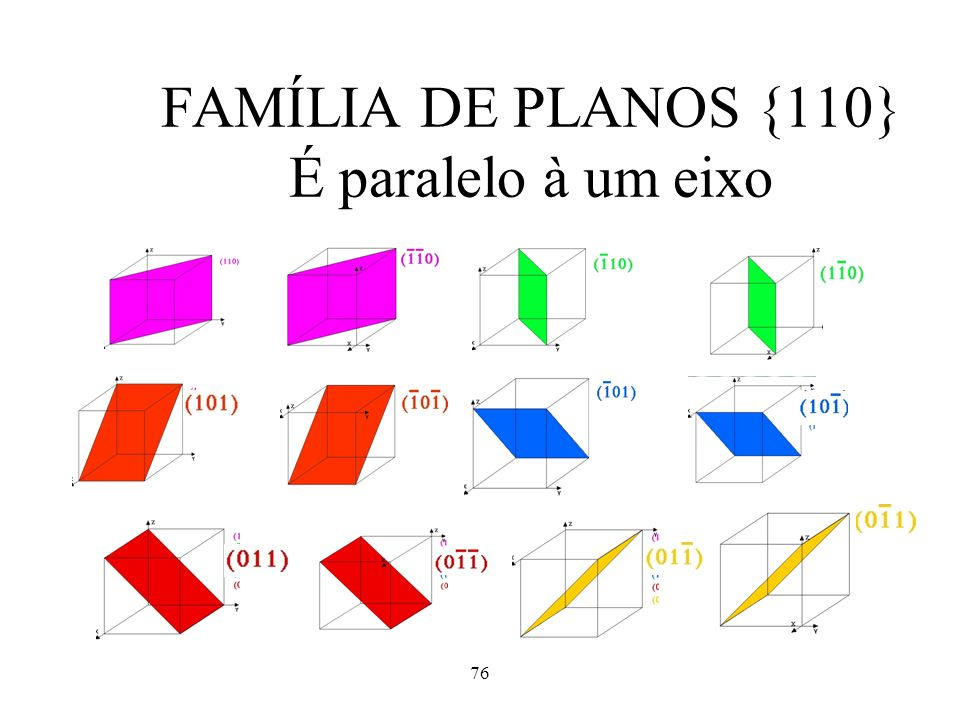 FAMÍLIA DE PLANOS {110} É paralelo à um eixo