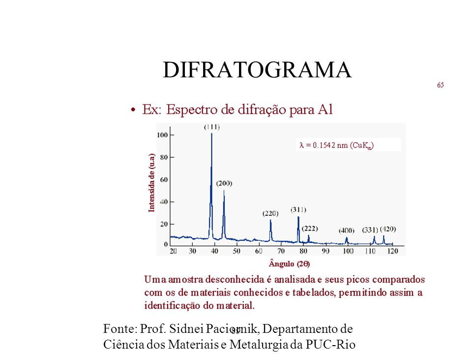 DIFRATOGRAMA Fonte: Prof. Sidnei Paciornik, Departamento de