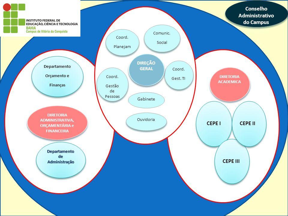Conselho Administrativo do Campus CEPE I