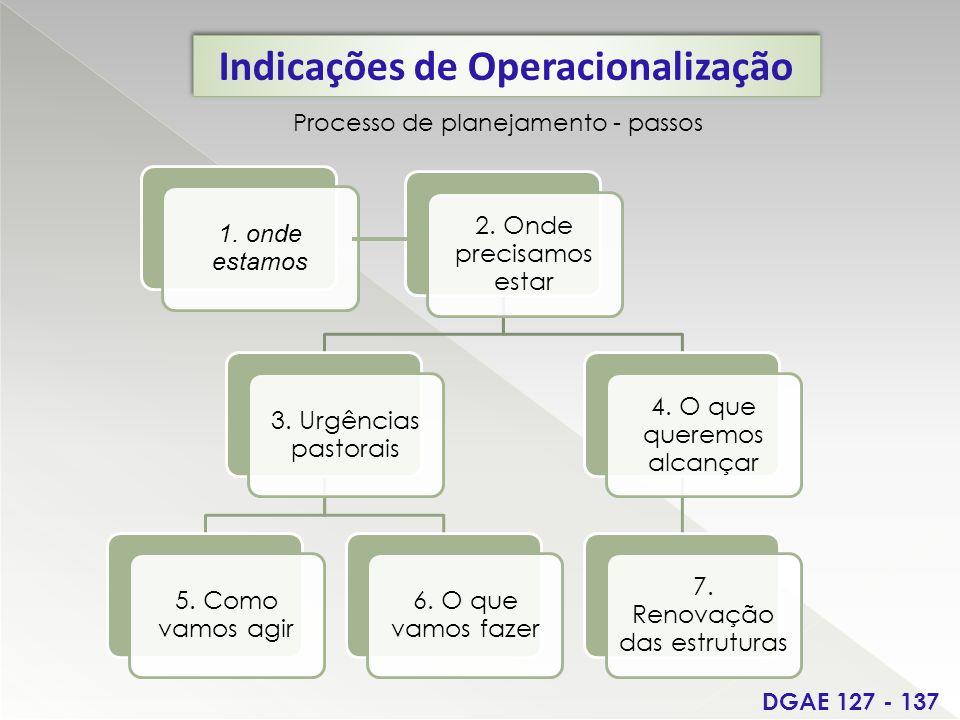 Indicações de Operacionalização