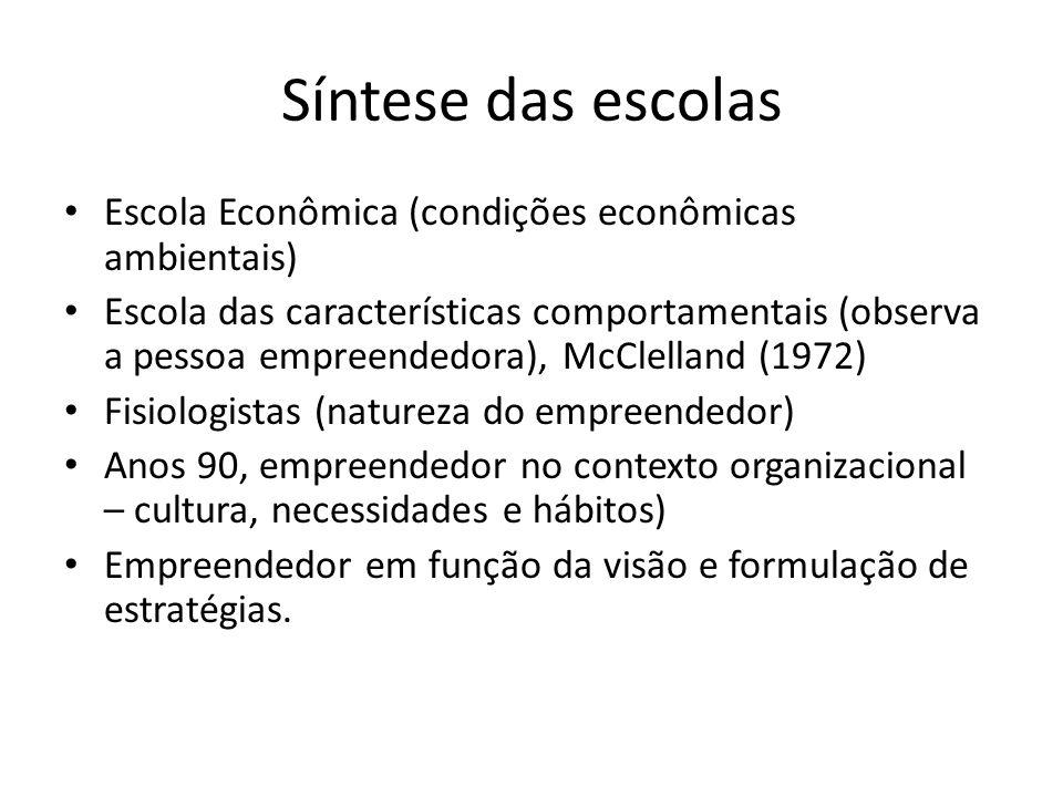 Síntese das escolas Escola Econômica (condições econômicas ambientais)