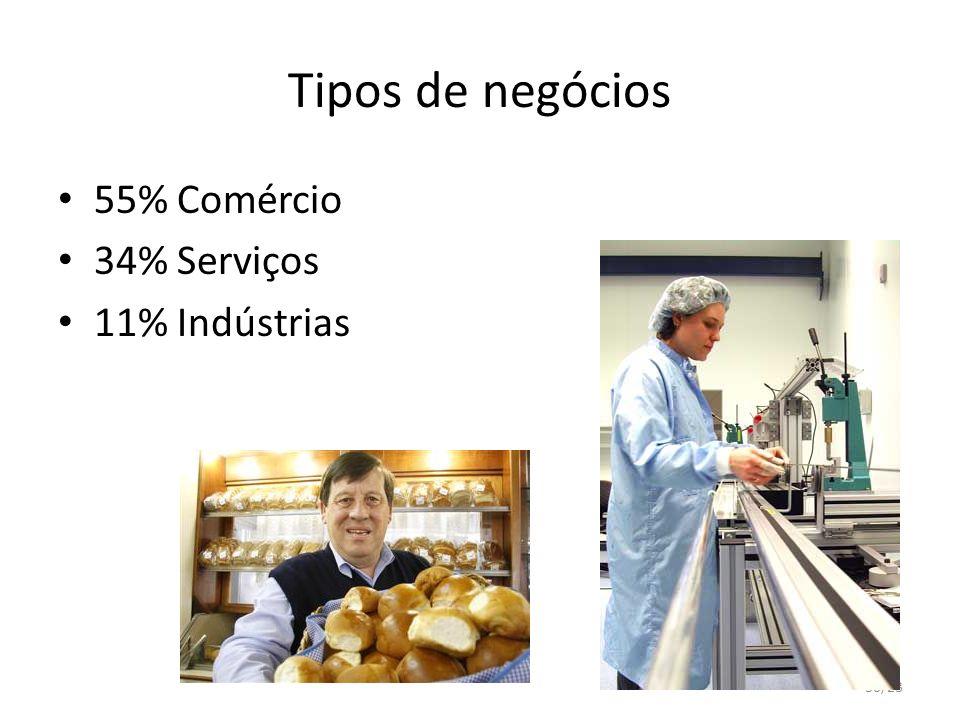 Tipos de negócios 55% Comércio 34% Serviços 11% Indústrias 30/23