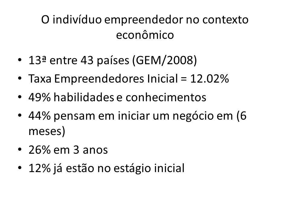 O indivíduo empreendedor no contexto econômico