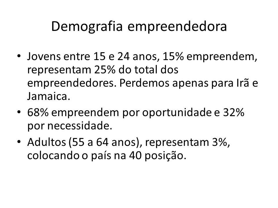 Demografia empreendedora