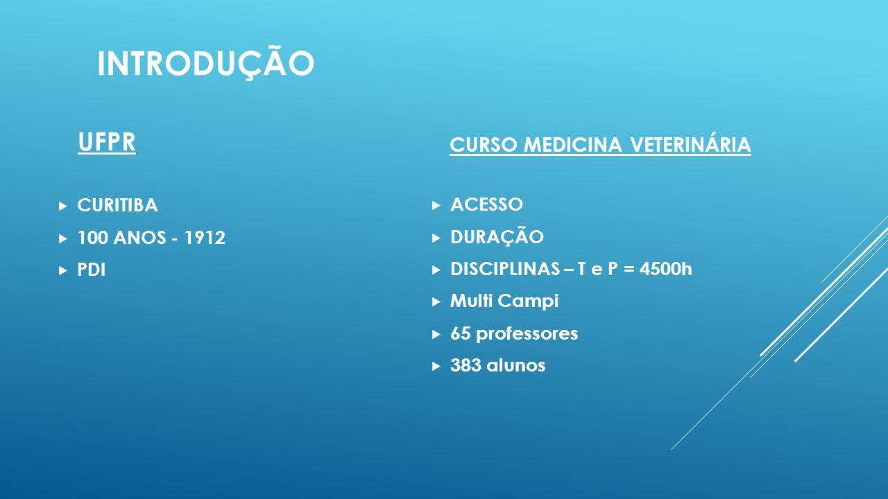 introdução UFPR CURSO MEDICINA VETERINÁRIA CURITIBA ACESSO