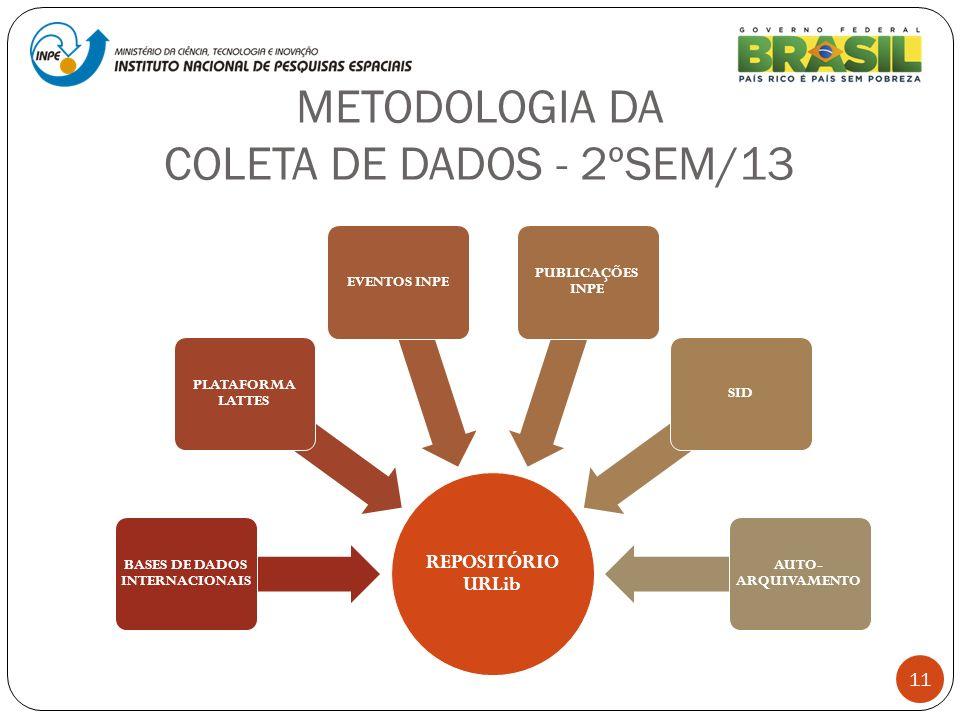 METODOLOGIA DA COLETA DE DADOS - 2ºSEM/13