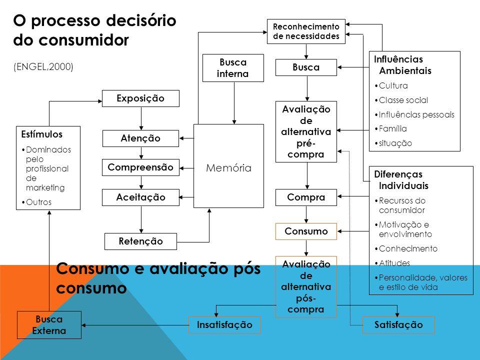 O processo decisório do consumidor