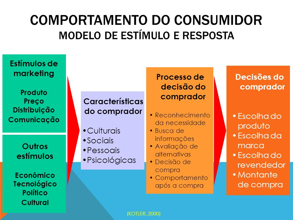 Comportamento do Consumidor Modelo de estímulo e resposta