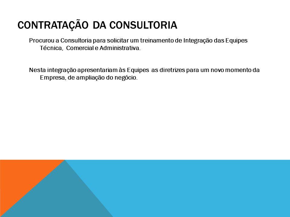 Contratação da Consultoria