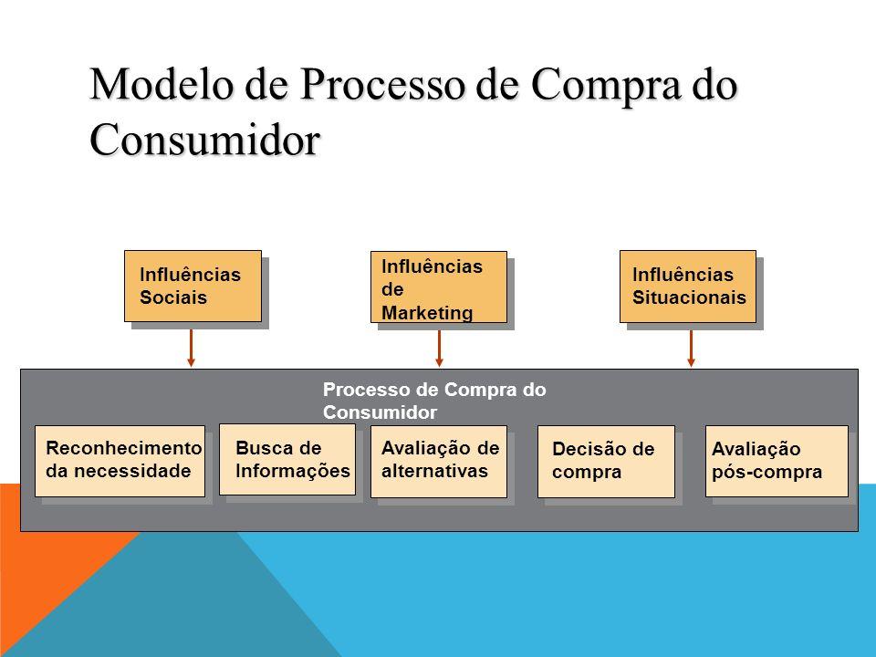 Modelo de Processo de Compra do Consumidor