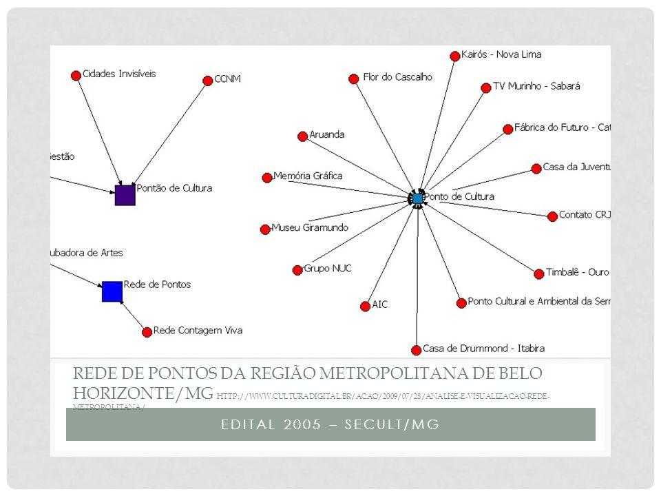 Rede de pontos da região metropolitana de belo horizonte/mg http://www