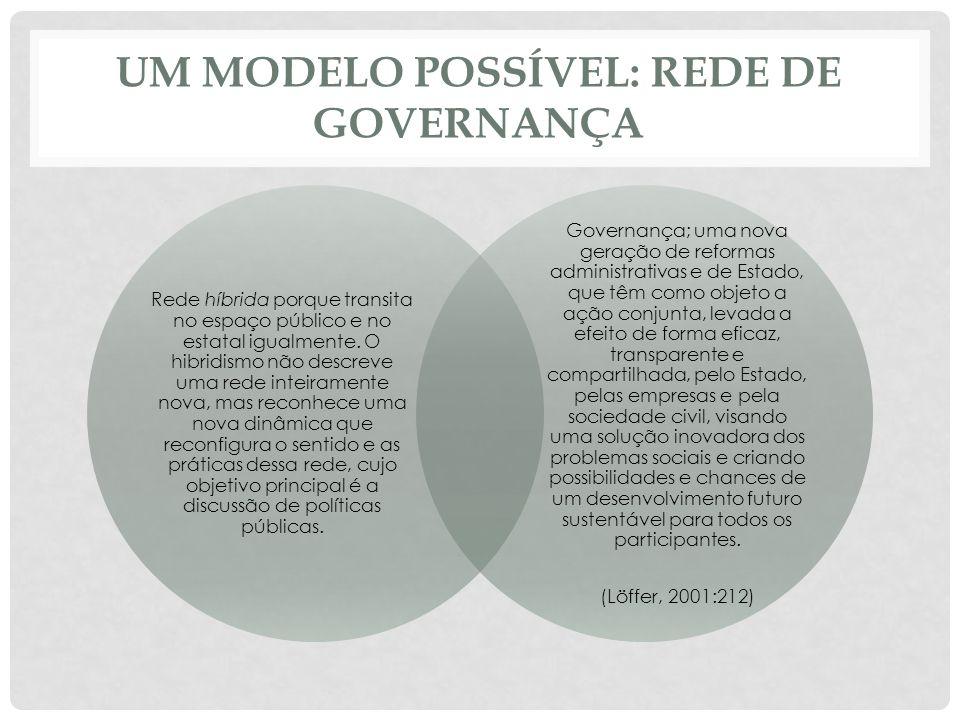 Um modelo possível: rede de governança