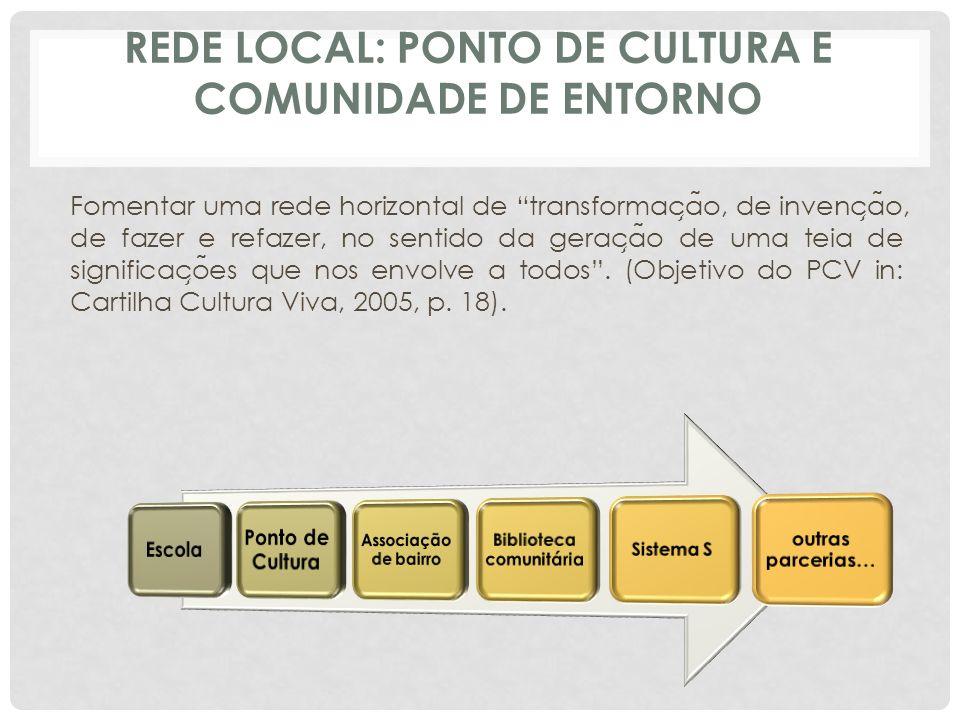 Rede Local: ponto de cultura e comunidade de entorno