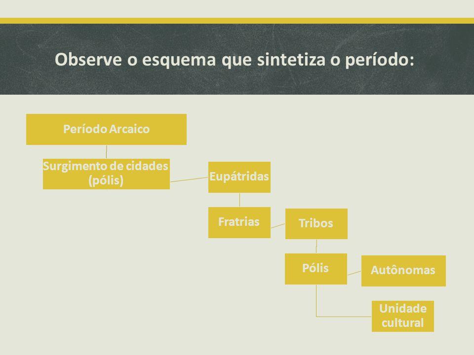 Observe o esquema que sintetiza o período: