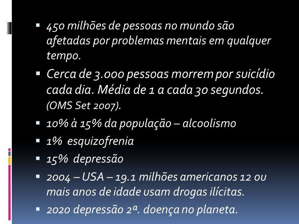 450 milhões de pessoas no mundo são afetadas por problemas mentais em qualquer tempo.