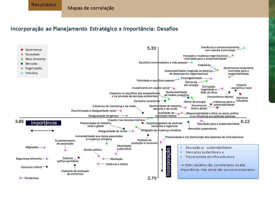 Incorporação ao Planejamento Estratégico x Importância: Desafios