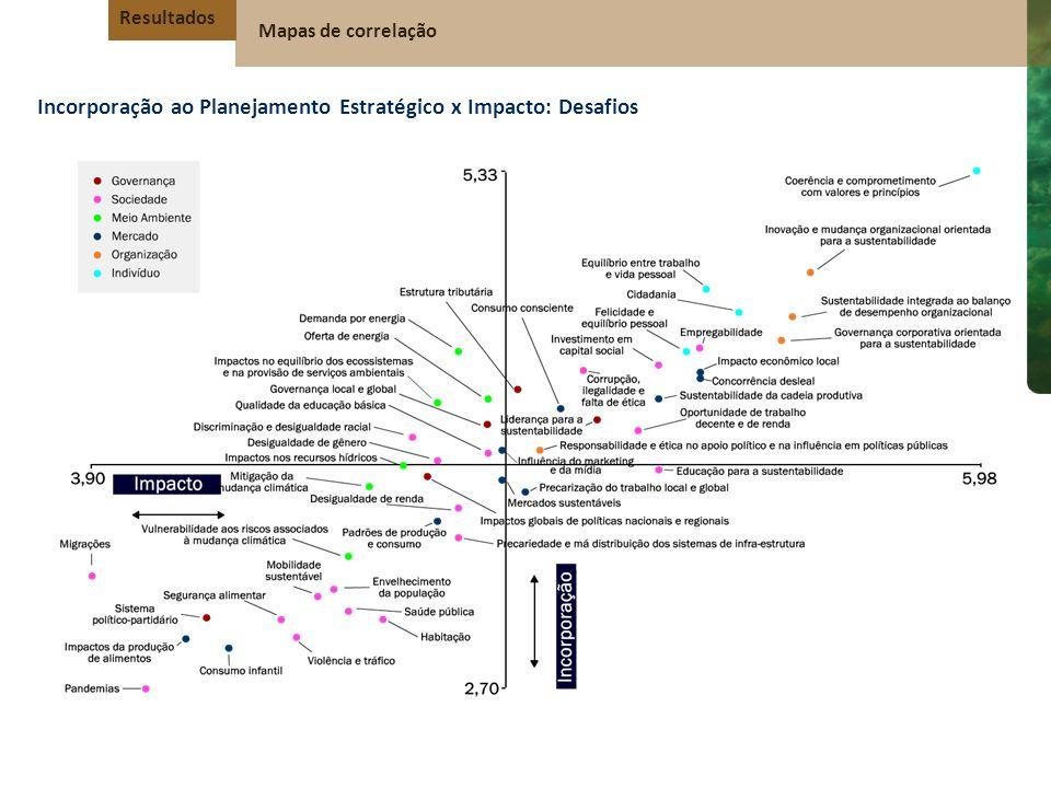 Incorporação ao Planejamento Estratégico x Impacto: Desafios