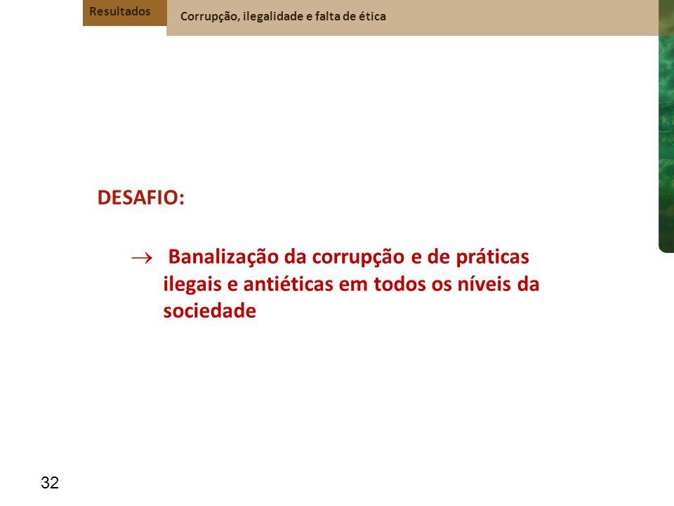 Resultados Corrupção, ilegalidade e falta de ética. DESAFIO: