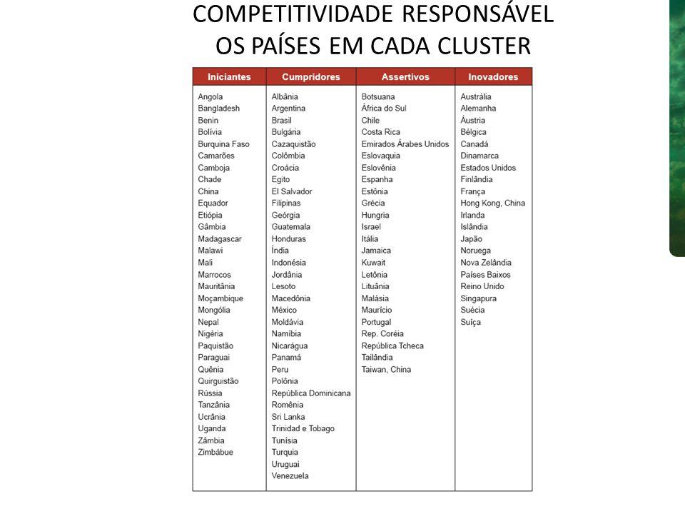 COMPETITIVIDADE RESPONSÁVEL OS PAÍSES EM CADA CLUSTER