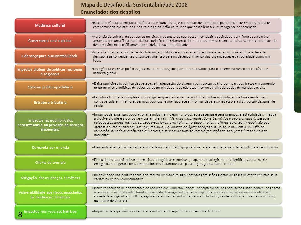 Mapa de Desafios da Sustentabilidade 2008 Enunciados dos desafios