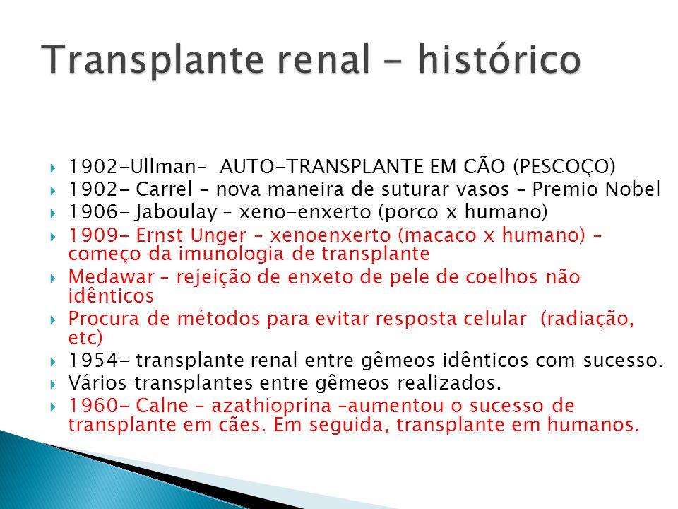 Transplante renal - histórico