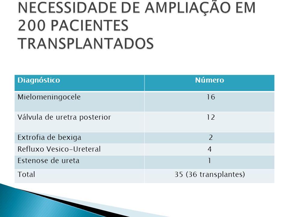 NECESSIDADE DE AMPLIAÇÃO EM 200 PACIENTES TRANSPLANTADOS