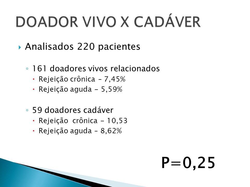 P=0,25 DOADOR VIVO X CADÁVER Analisados 220 pacientes
