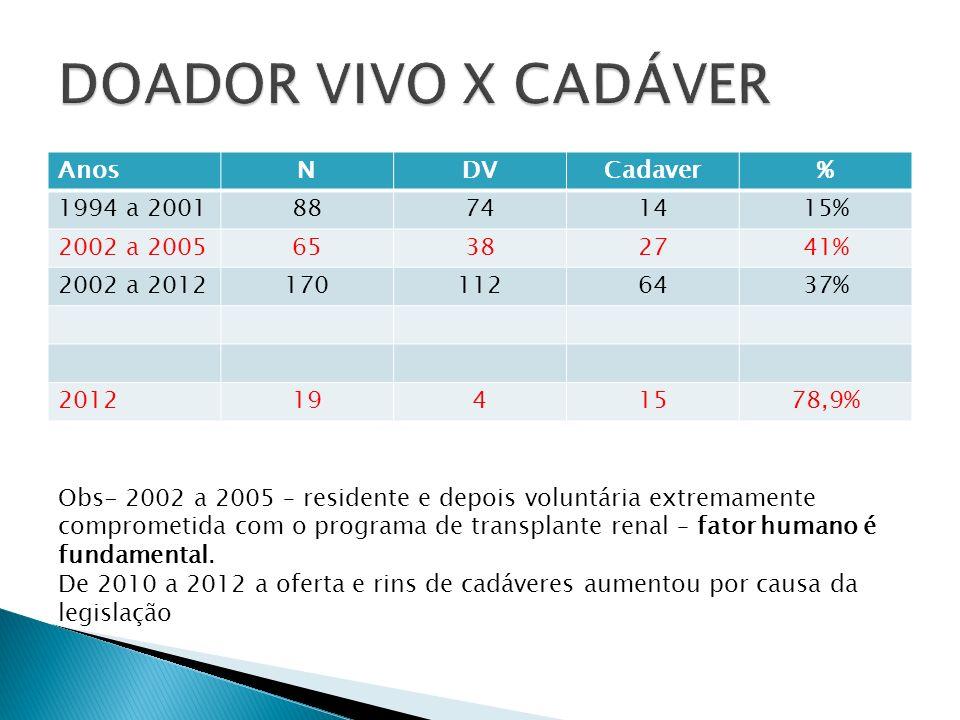 DOADOR VIVO X CADÁVER Anos N DV Cadaver % 1994 a 2001 88 74 14 15%