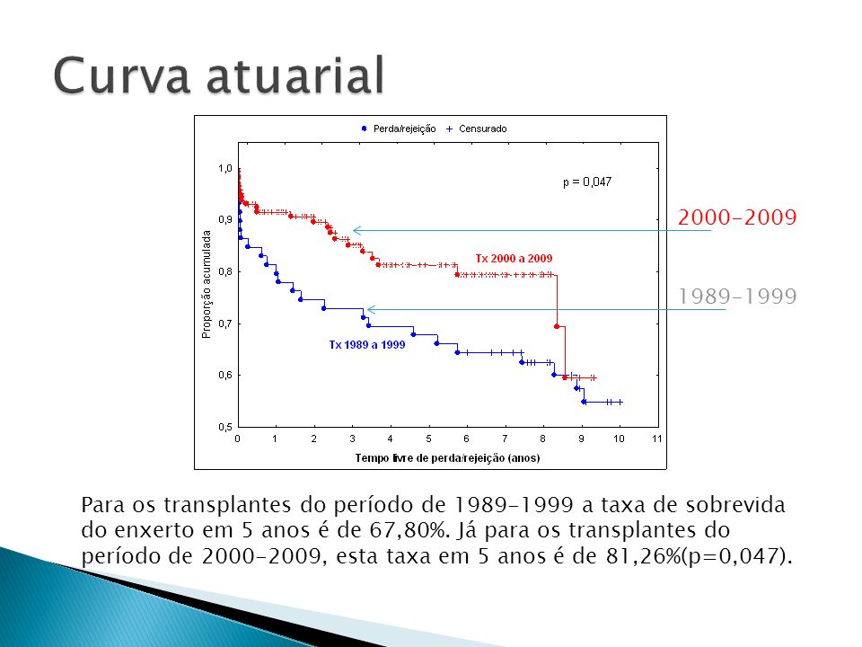 Curva atuarial 2000-2009. 1989-1999.