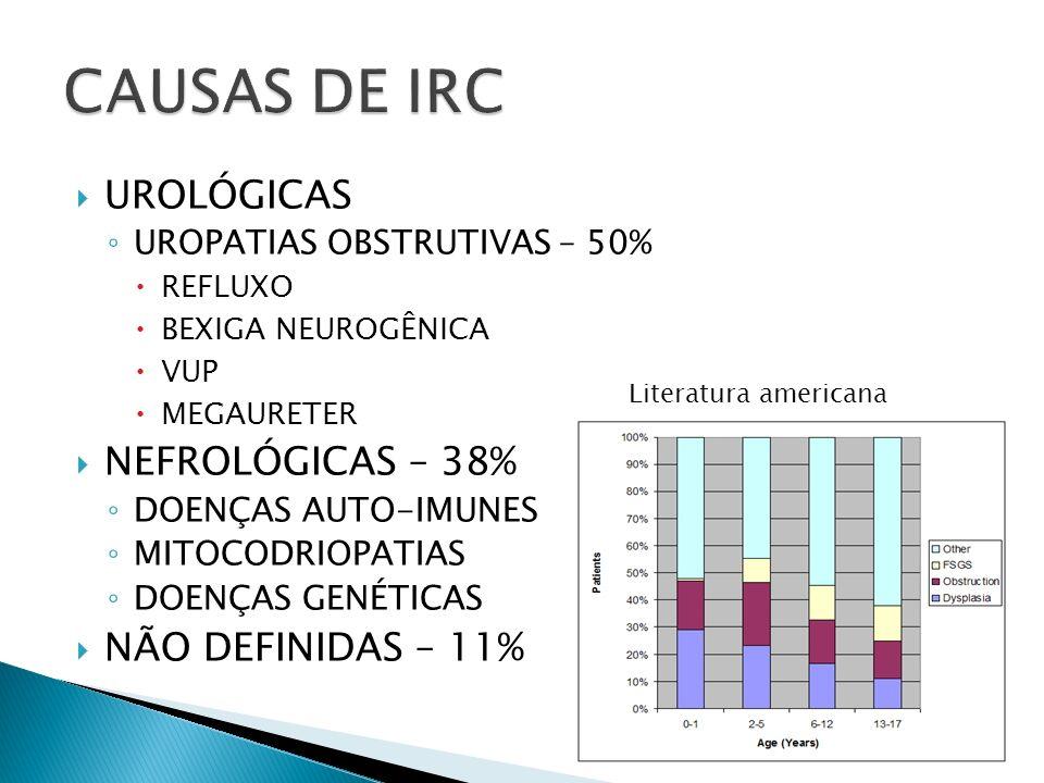 CAUSAS DE IRC UROLÓGICAS NEFROLÓGICAS – 38% NÃO DEFINIDAS – 11%