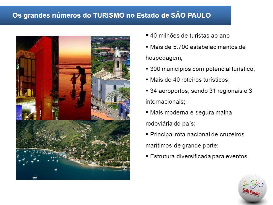 Os grandes números do TURISMO no Estado de SÃO PAULO