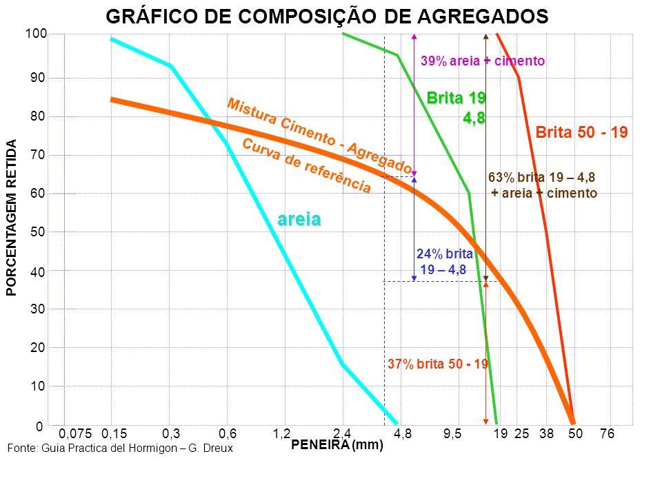 GRÁFICO DE COMPOSIÇÃO DE AGREGADOS