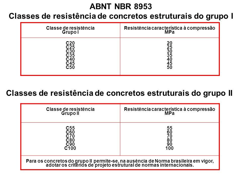 Classes de resistência de concretos estruturais do grupo I
