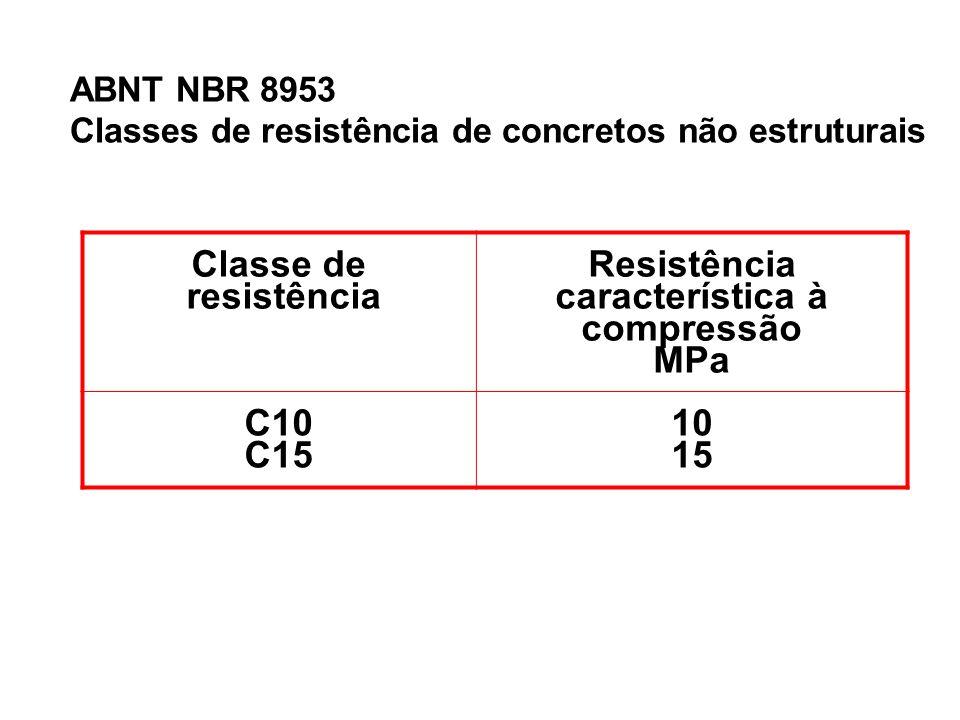Classe de resistência Resistência característica à compressão MPa C10