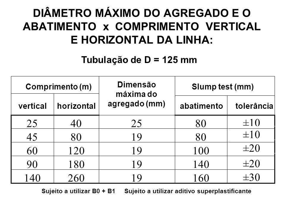 Dimensão máxima do agregado (mm)