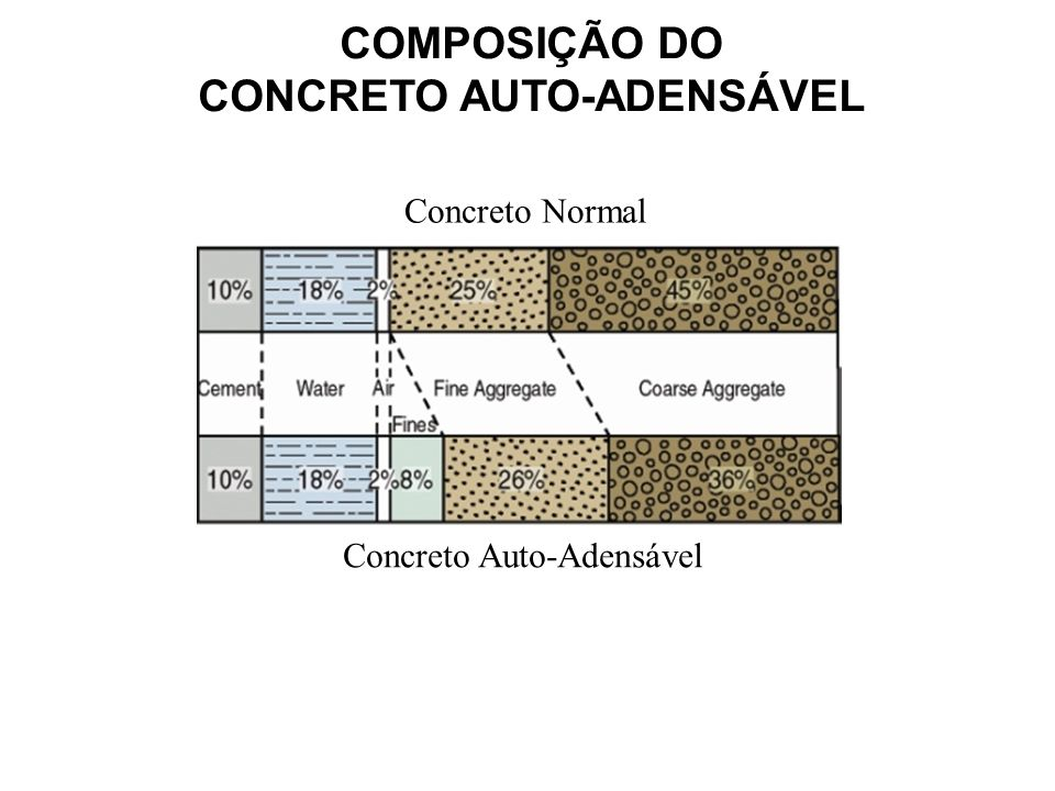 COMPOSIÇÃO DO CONCRETO AUTO-ADENSÁVEL