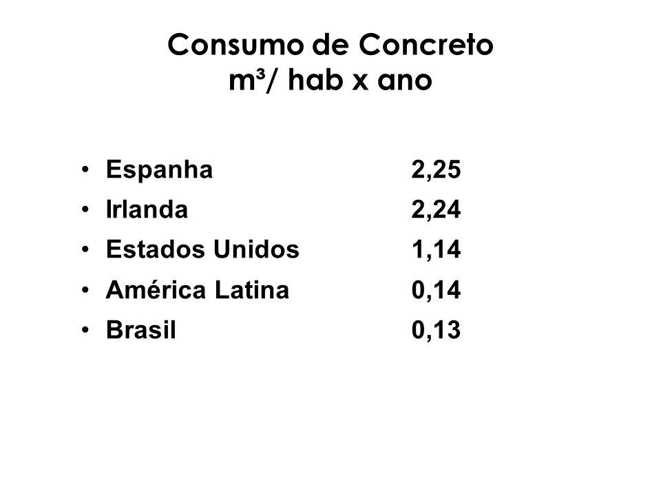 Consumo de Concreto m³/ hab x ano