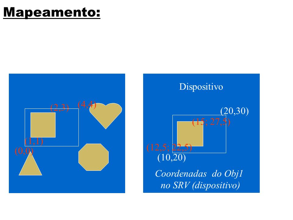 Mapeamento: Dispositivo (4,4) (2,3) (20,30) (15; 27,5) (1,1)
