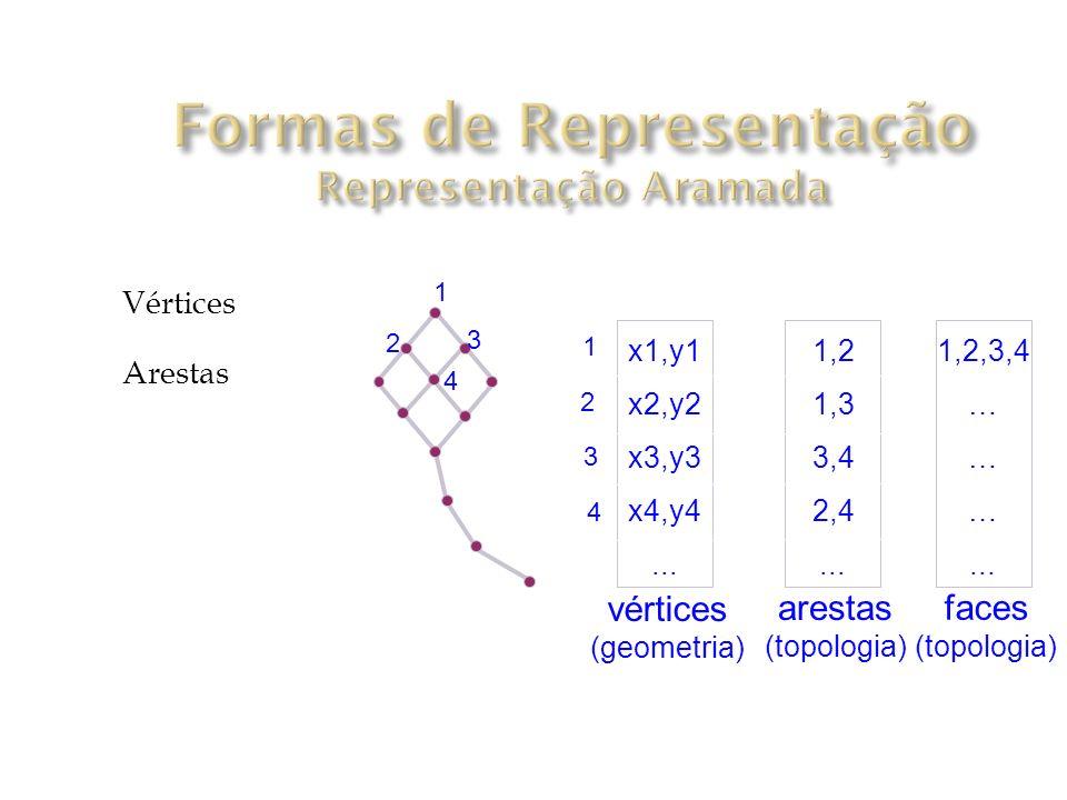 Formas de Representação Representação Aramada