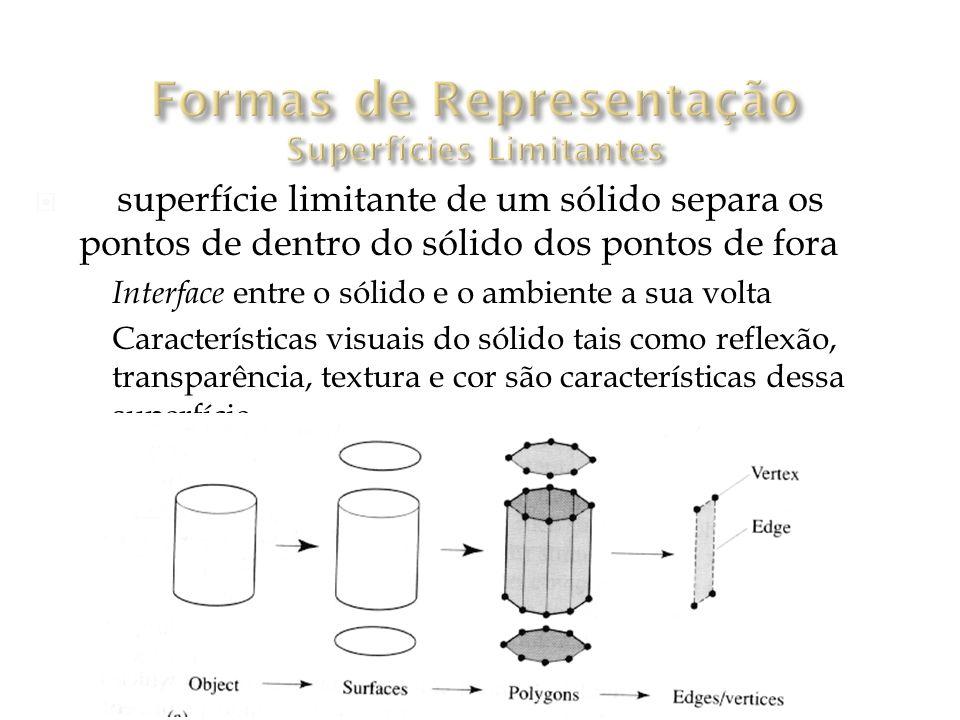 Formas de Representação Superfícies Limitantes