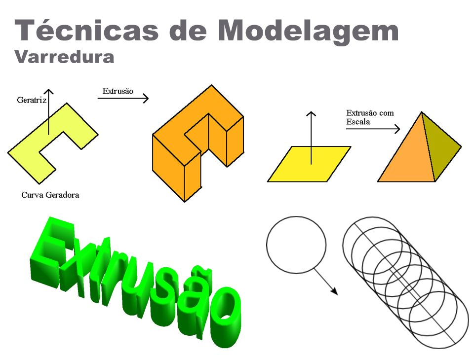 Técnicas de Modelagem Varredura