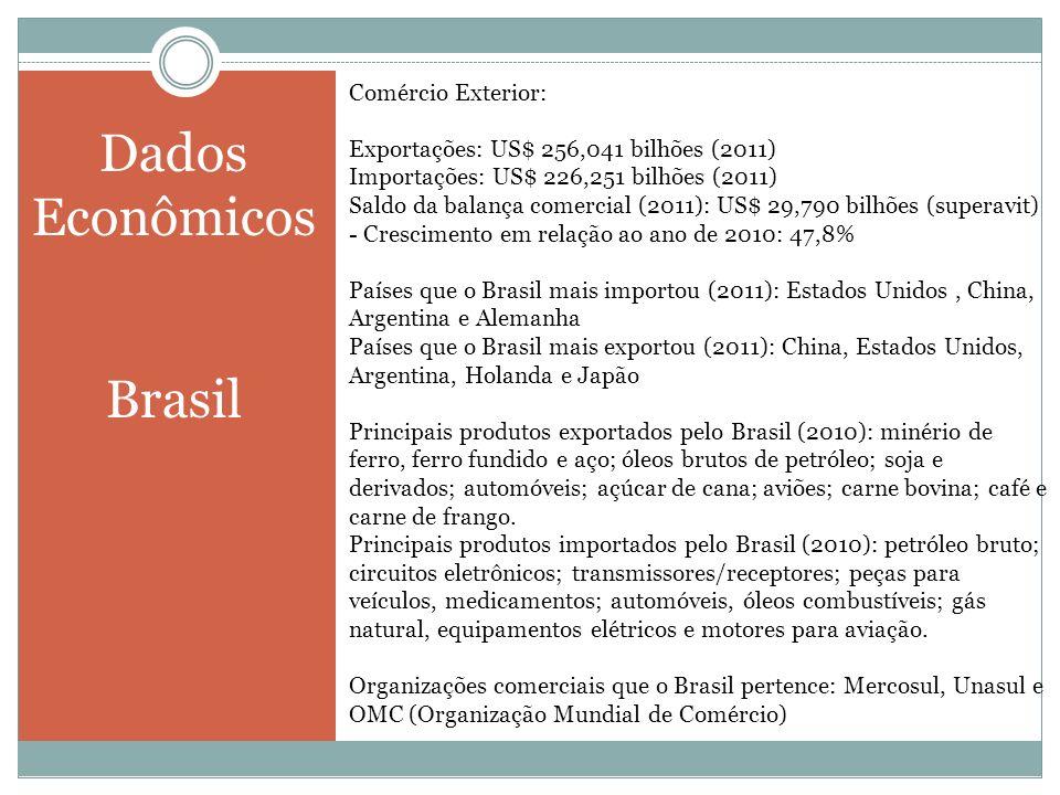 Dados Econômicos Brasil